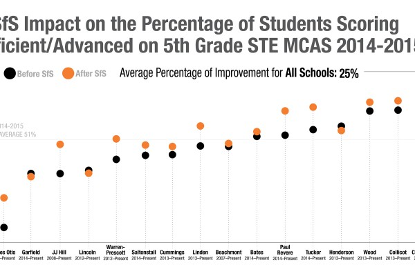 MCAS_Graph_Comparison_2014_v11