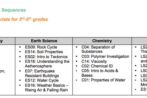 Lesson-Sequences-3-5-AY18Q4
