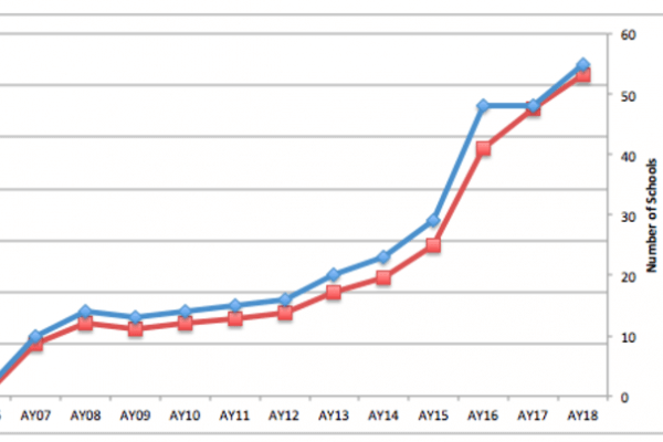 Graph showing growth of number of students and schools since AY06 to AY18.