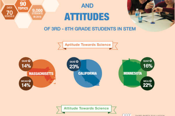 Impact graphic showing measurements of attitudes (teacher and student survey data) and aptitudes-quiz & standardized test data.