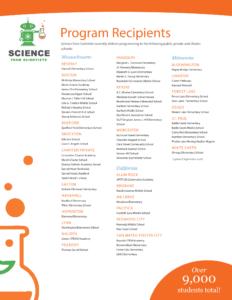 A list of current program recipients.