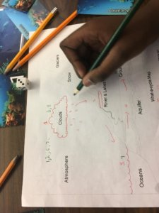 Student fills in a water cycle diagram.