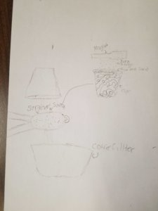 A diagram showing a strainer, coffee filter, magnet and cup of materials to separate.