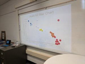 A graph is shown during the Stars lesson.