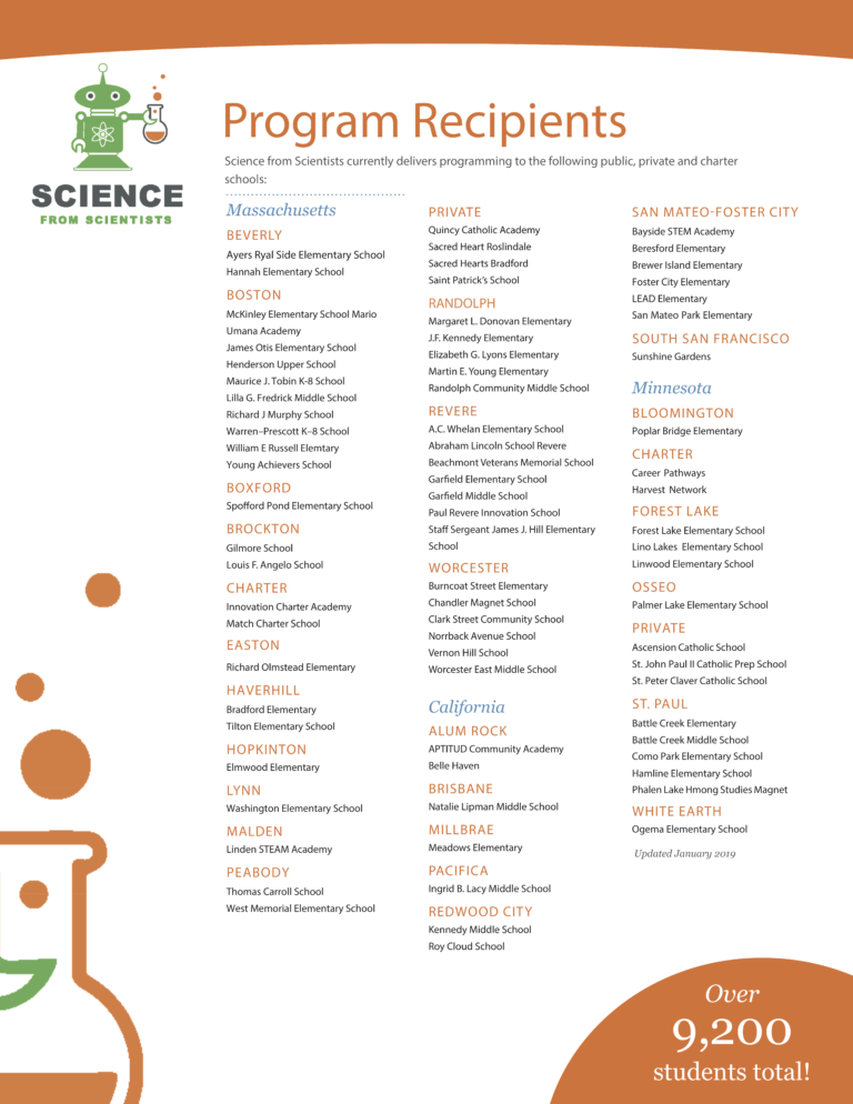 A list of in school program recipients.