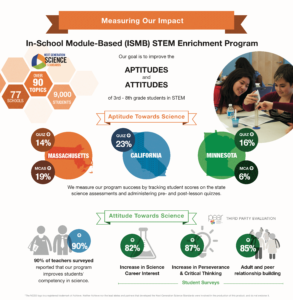 Graphic demonstrating the impact of the Science from Scientists program on changing student attitudes and aptitudes in STEM.