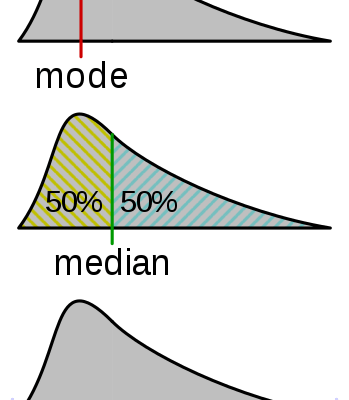 mean median mode
